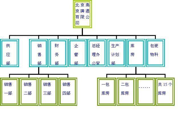 绘制其公司组织结构图如下所示
